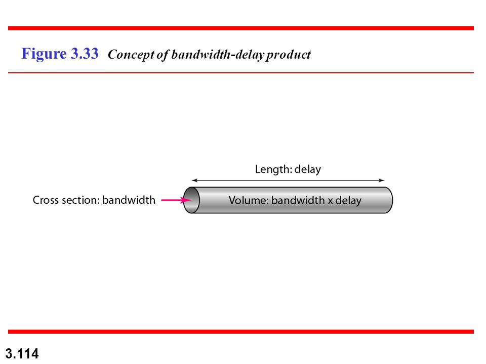3.114 Figure 3.33 Concept of bandwidth-delay product