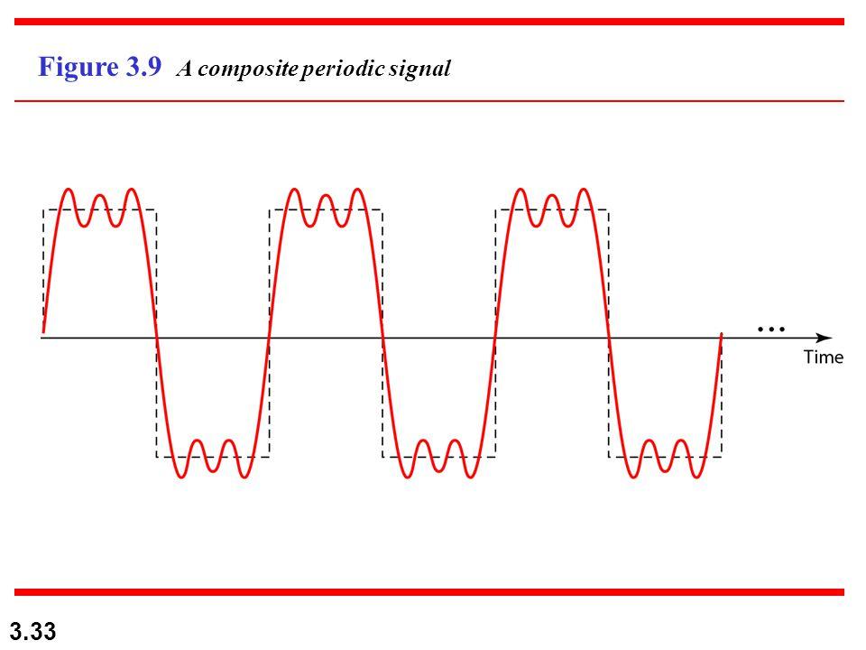 3.33 Figure 3.9 A composite periodic signal