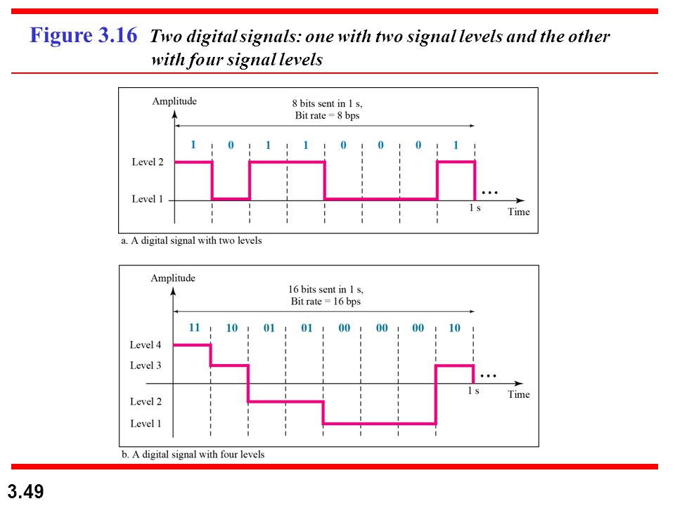3.49 Figure 3.16 Two digital signals: one with two signal levels and the other with four signal levels
