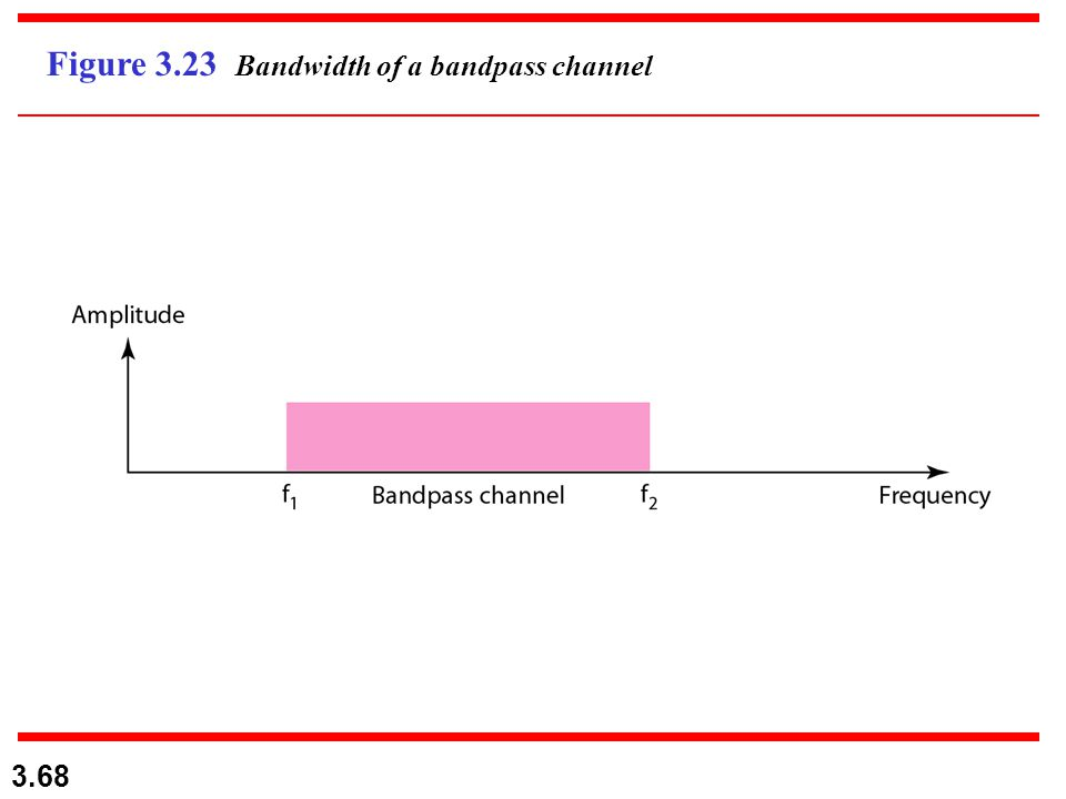 3.68 Figure 3.23 Bandwidth of a bandpass channel