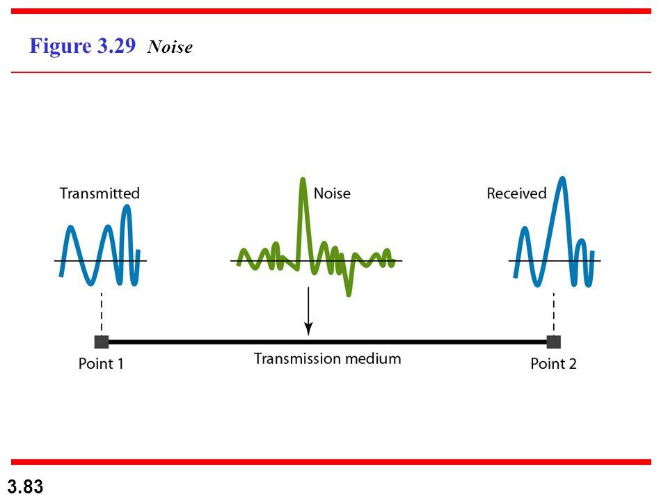 3.83 Figure 3.29 Noise