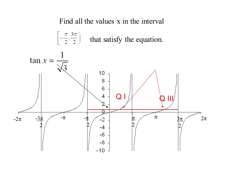 Find all the values x in the interval that satisfy the equation.