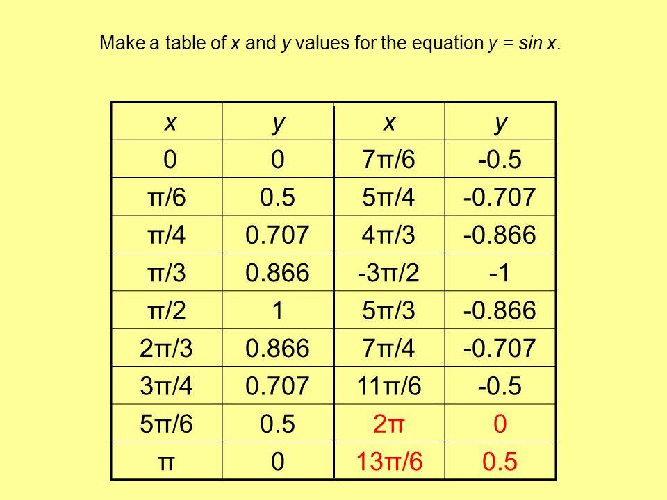 xyxy 2π2π019π/6-0.5 13π/60.513π/4-0.707 9π/40.70710π/3-0.866 7π/30.8667π/2 5π/2111π/3-0.866 8π/30.86615π/4-0.707 11π/40.70723π/6-0.5 17π/60.54π4π0 3π3π025π/60.5 This is a second revolution around the unit circle.