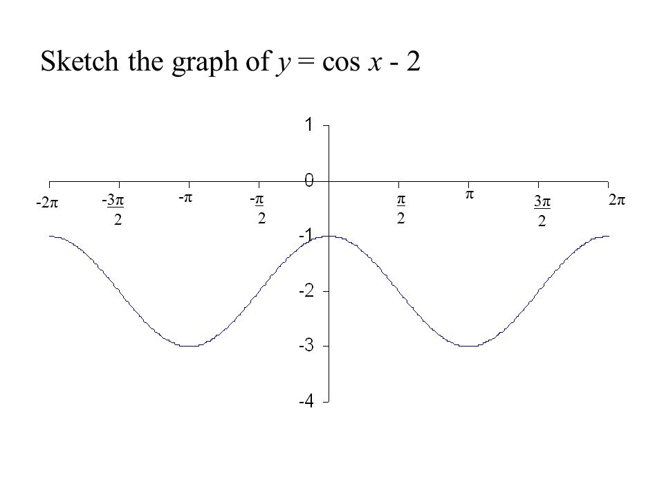 Sketch the graph of y = cos x - 2 -π 2 -π -3π 2 -2π π2π2 π 3π 2 2π