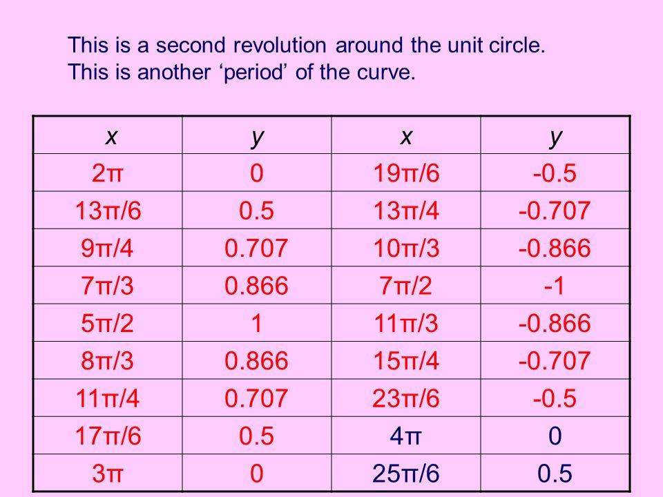 xyxy 2π2π019π/6-0.5 13π/60.513π/4-0.707 9π/40.70710π/3-0.866 7π/30.8667π/2 5π/2111π/3-0.866 8π/30.86615π/4-0.707 11π/40.70723π/6-0.5 17π/60.54π4π0 3π3