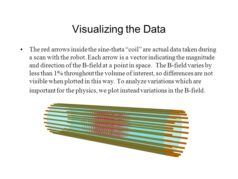 Visualizing the Data The red arrows inside the sine-theta coil are actual data taken during a scan with the robot.