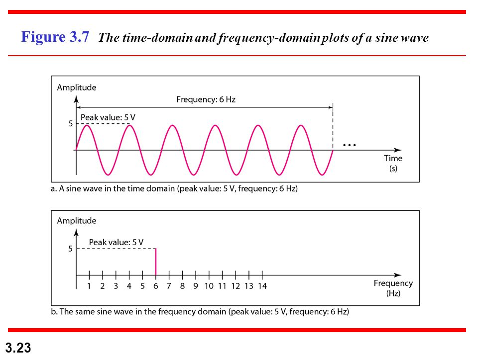 3.23 Figure 3.7 The time-domain and frequency-domain plots of a sine wave