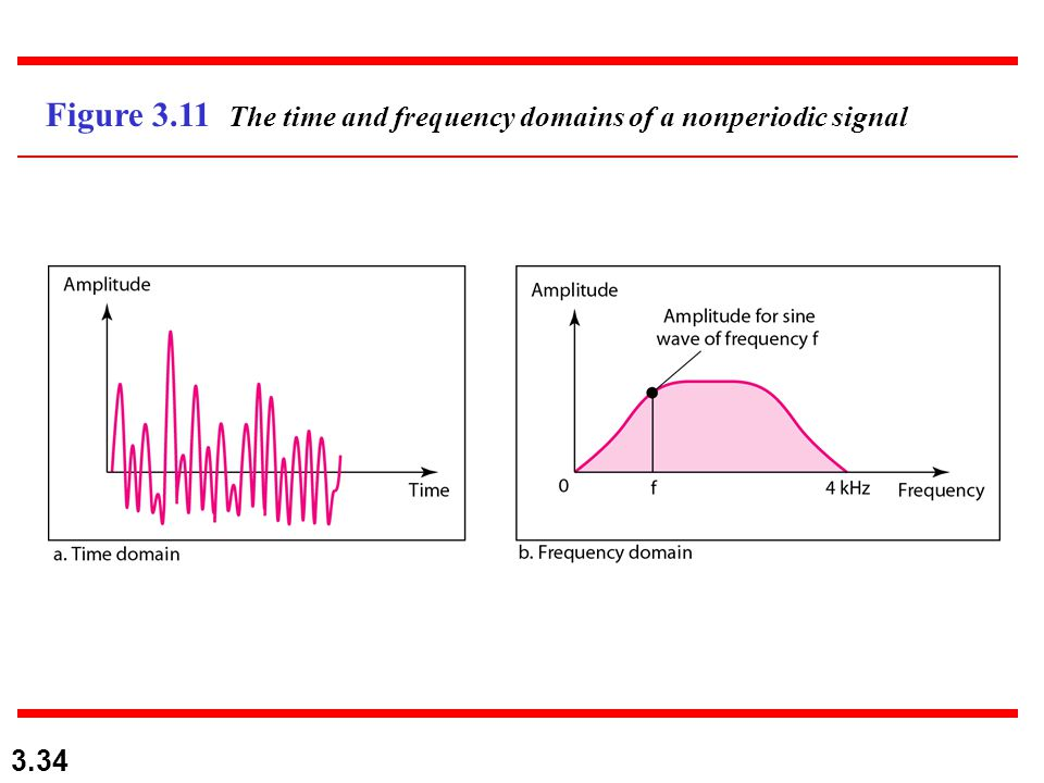 3.34 Figure 3.11 The time and frequency domains of a nonperiodic signal