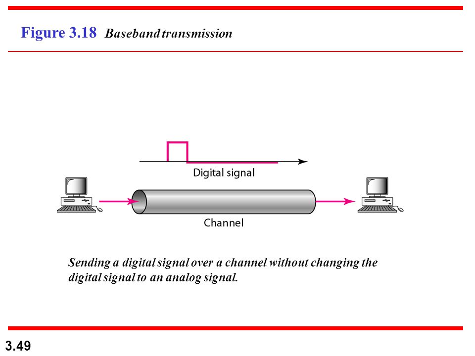 3.49 Figure 3.18 Baseband transmission Sending a digital signal over a channel without changing the digital signal to an analog signal.