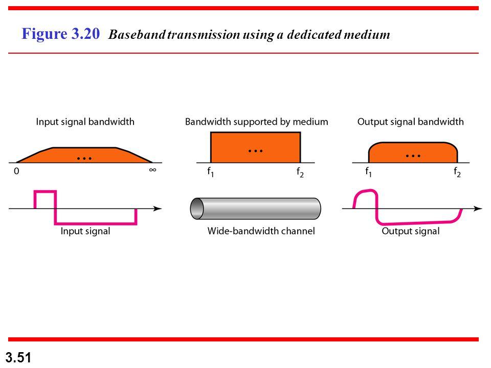 3.51 Figure 3.20 Baseband transmission using a dedicated medium