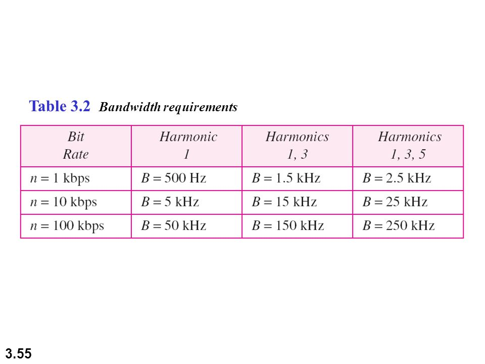 3.55 Table 3.2 Bandwidth requirements