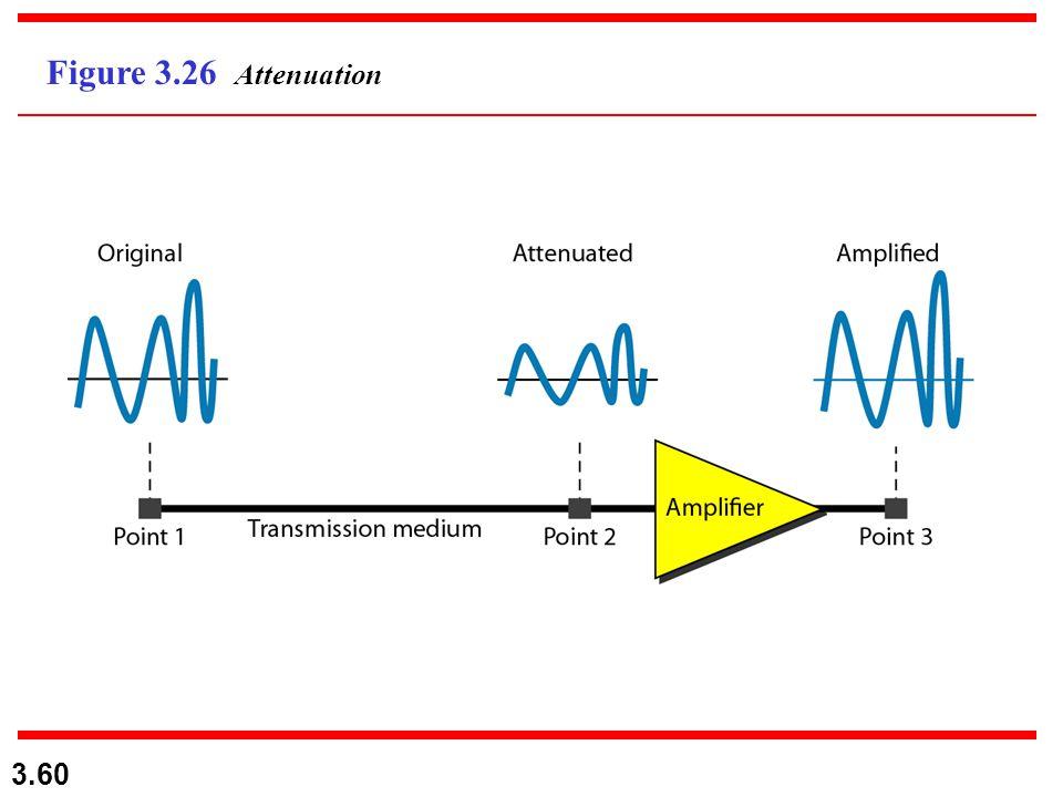 3.60 Figure 3.26 Attenuation