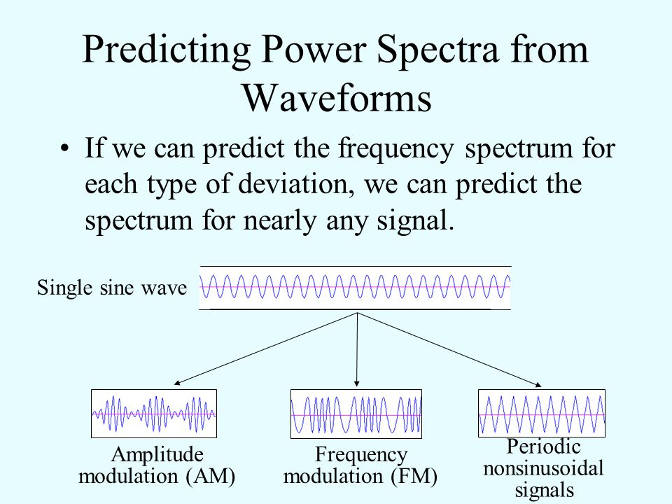 Predicting Power Spectra from Waveforms There are three types of deviations from a single sine wave. Most animal signals are some combination of these
