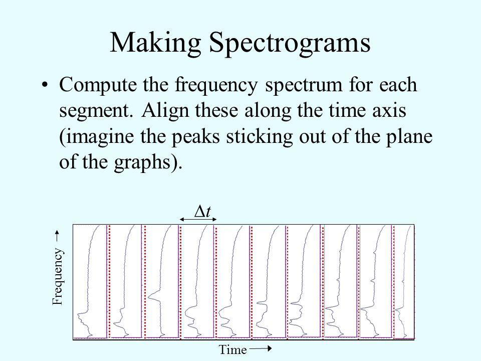 Making Spectrograms Divide it into separate time segments of duration  t… tt Pressure Time