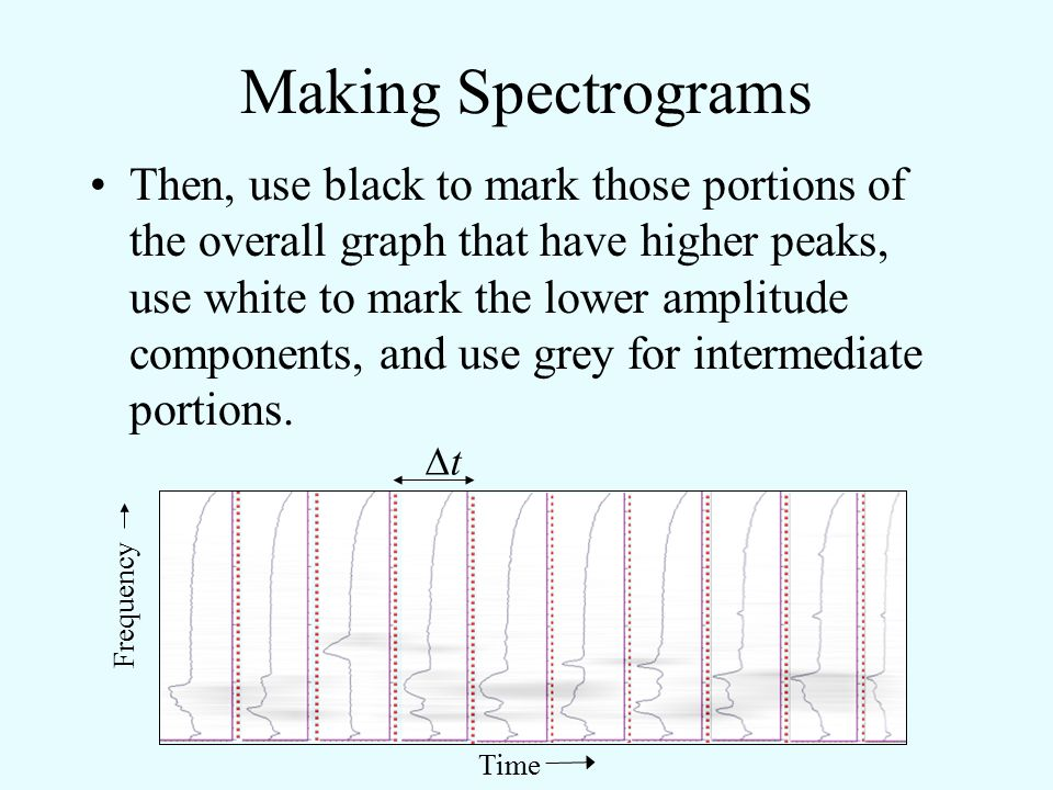 Making Spectrograms Compute the frequency spectrum for each segment. Align these along the time axis (imagine the peaks sticking out of the plane of t