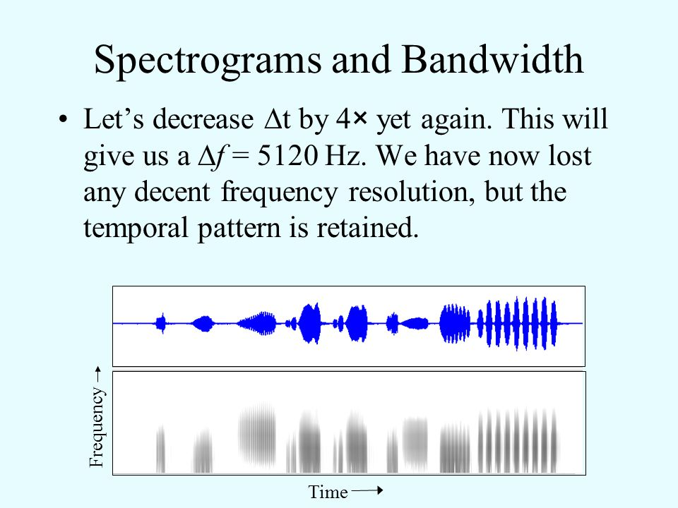 Spectrograms and Bandwidth Let's decrease  t by 4× again.