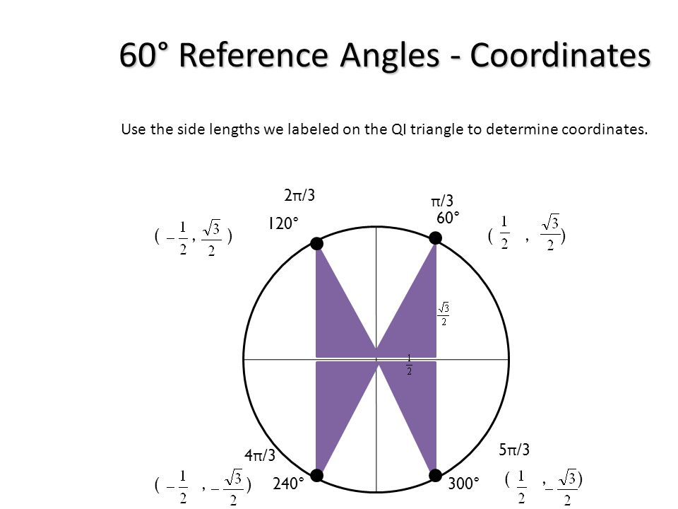 60° Reference Angles - Coordinates Use the side lengths we labeled on the QI triangle to determine coordinates. 60° 120° 300°240° (, ) π /3 2 π /3 4 π