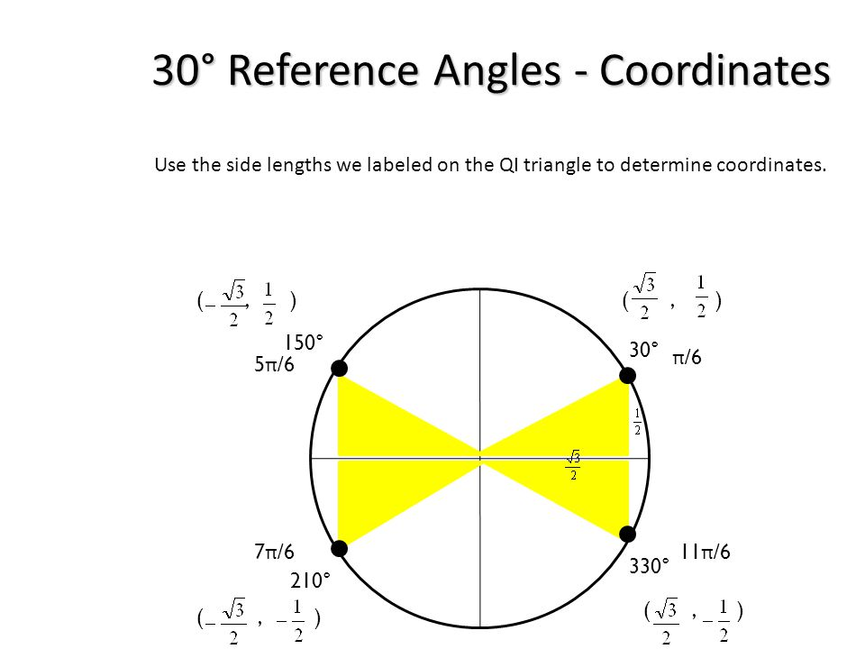 30° Reference Angles - Coordinates Use the side lengths we labeled on the QI triangle to determine coordinates. 30° 150° 330° 210° (, ) π /6 7 π /6 5