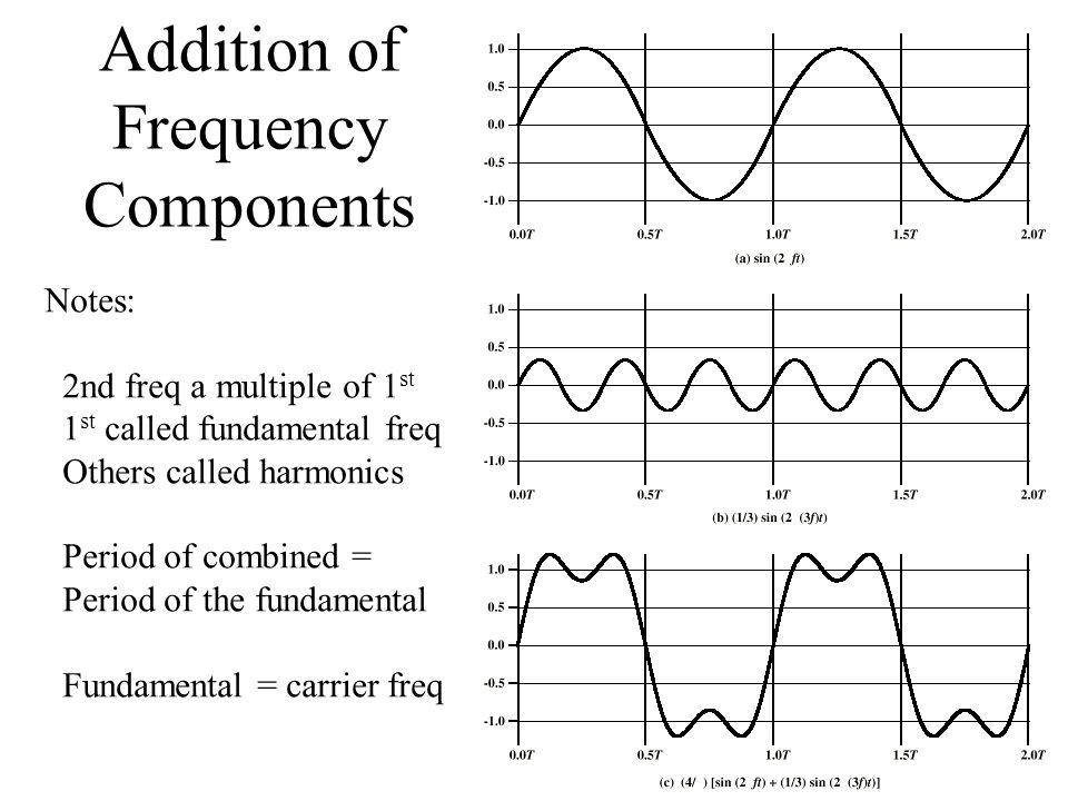 Addition of Frequency Components Notes: 2nd freq a multiple of 1 st 1 st called fundamental freq Others called harmonics Period of combined = Period o