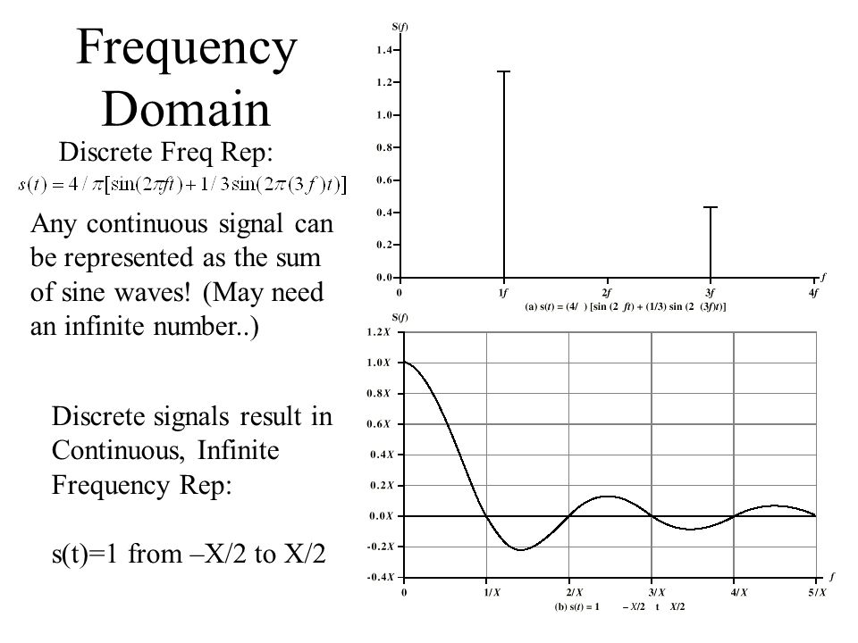 Frequency Domain Discrete Freq Rep: Discrete signals result in Continuous, Infinite Frequency Rep: s(t)=1 from –X/2 to X/2 Any continuous signal can b
