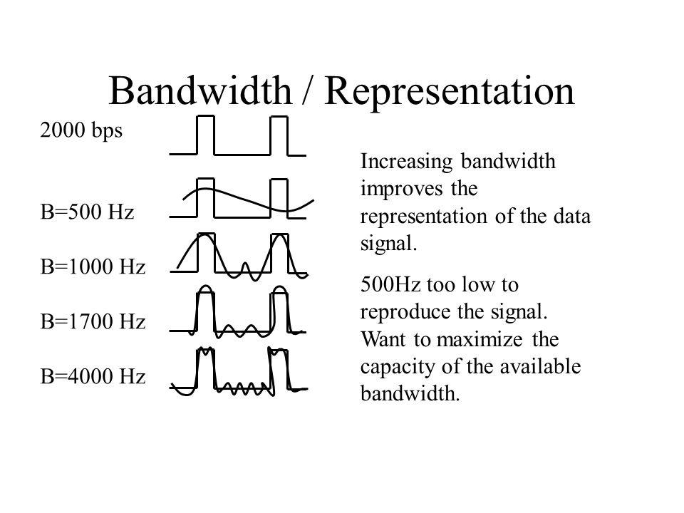 Bandwidth / Representation 2000 bps B=500 Hz B=1000 Hz B=1700 Hz B=4000 Hz Increasing bandwidth improves the representation of the data signal.