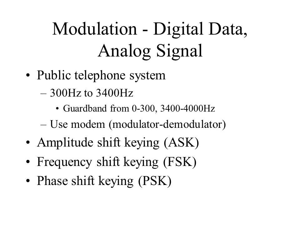 Modulation - Digital Data, Analog Signal Public telephone system –300Hz to 3400Hz Guardband from 0-300, 3400-4000Hz –Use modem (modulator-demodulator) Amplitude shift keying (ASK) Frequency shift keying (FSK) Phase shift keying (PSK)