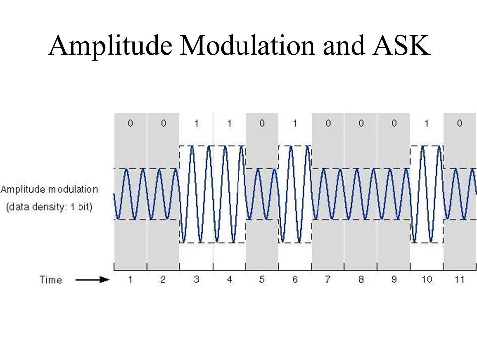 Amplitude Modulation and ASK