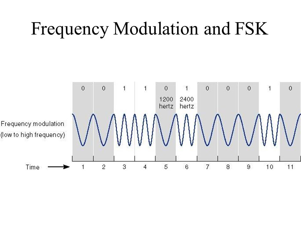 Frequency Modulation and FSK
