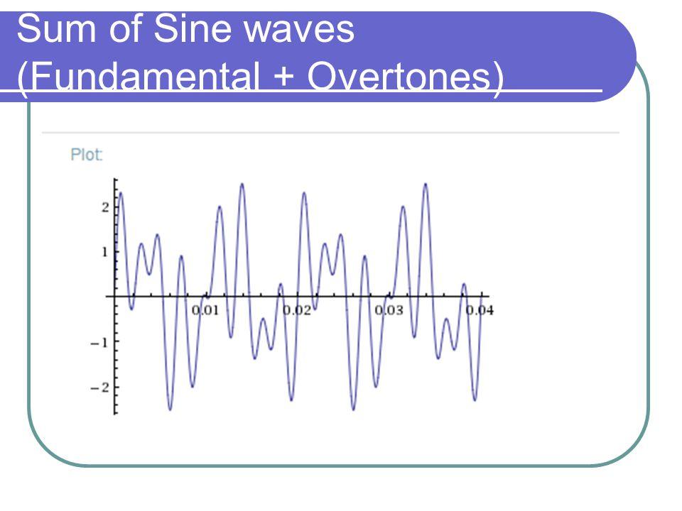 Sum of Sine waves (Fundamental + Overtones)