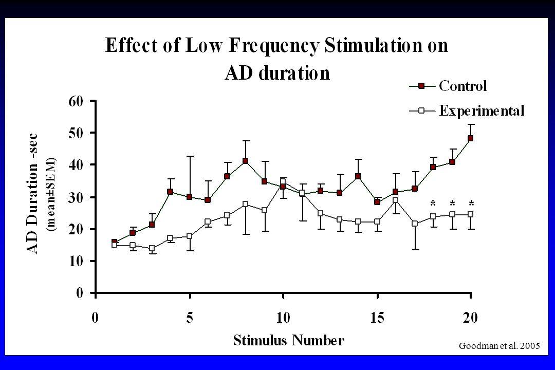 * ** * =P<0.01, n=6 Goodman et al. 2005