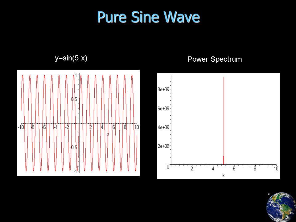 Pure Sine Wave y=sin(5 x) Power Spectrum