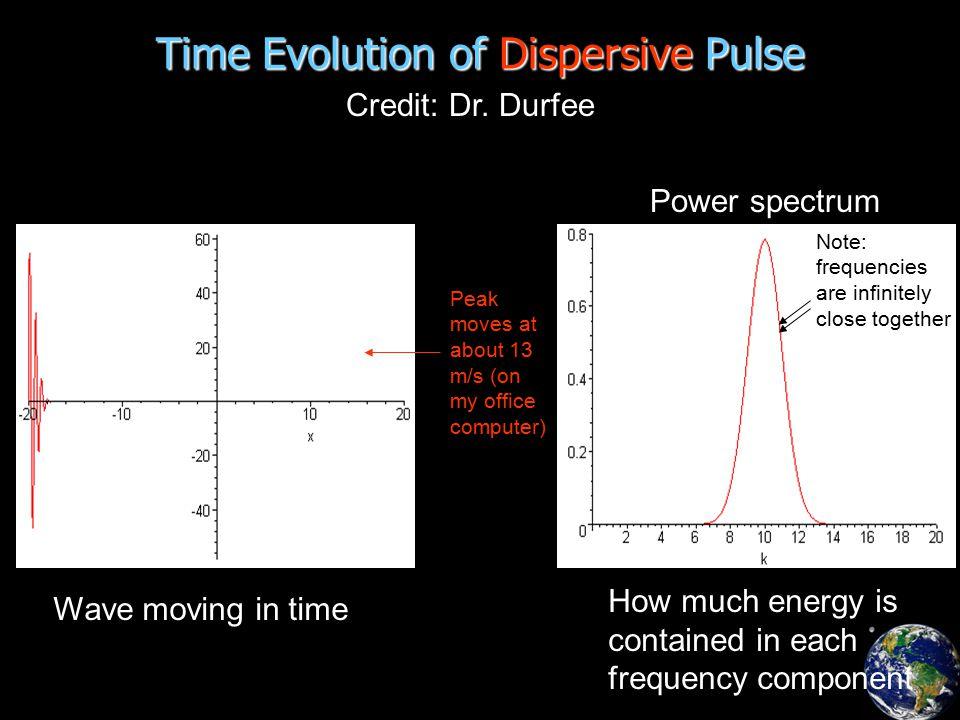 Time Evolution of Dispersive Pulse Credit: Dr.