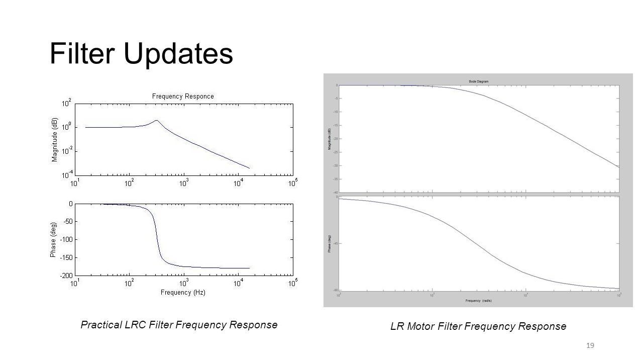19 Filter Updates 19 Practical LRC Filter Frequency Response LR Motor Filter Frequency Response