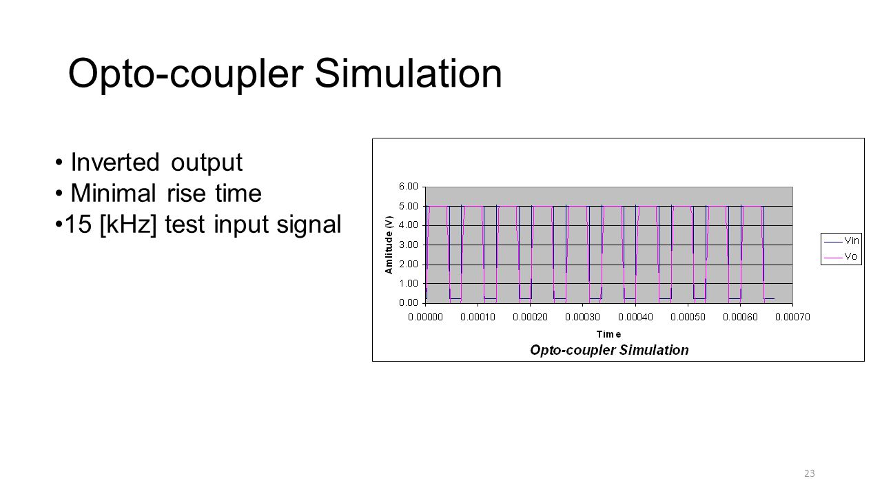 23 Opto-coupler Simulation Inverted output Minimal rise time 15 [kHz] test input signal