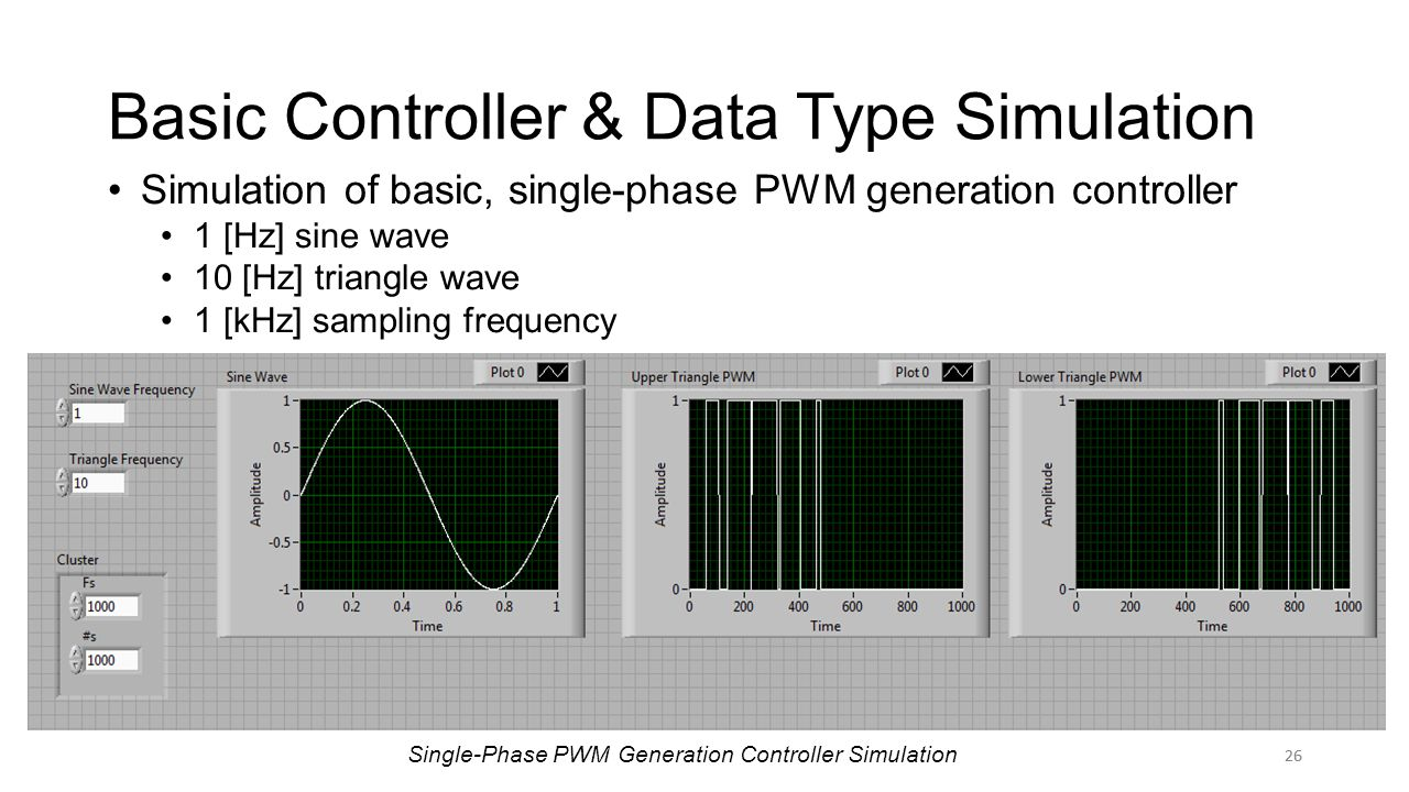 26 Basic Controller & Data Type Simulation 26 Simulation of basic, single-phase PWM generation controller 1 [Hz] sine wave 10 [Hz] triangle wave 1 [kHz] sampling frequency Single-Phase PWM Generation Controller Simulation