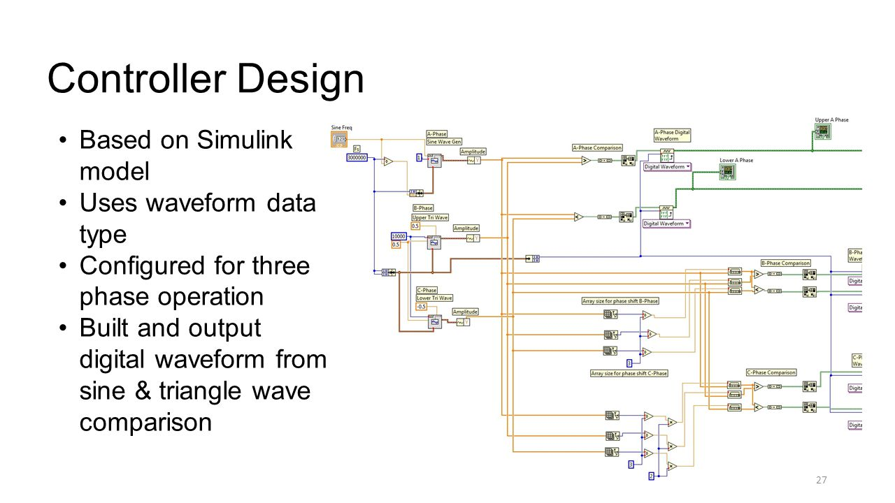 27 Controller Design 27 Based on Simulink model Uses waveform data type Configured for three phase operation Built and output digital waveform from sine & triangle wave comparison