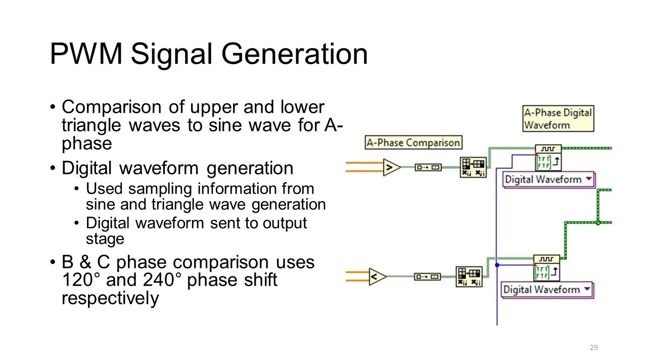 29 PWM Signal Generation Comparison of upper and lower triangle waves to sine wave for A- phase Digital waveform generation Used sampling information from sine and triangle wave generation Digital waveform sent to output stage B & C phase comparison uses 120° and 240° phase shift respectively