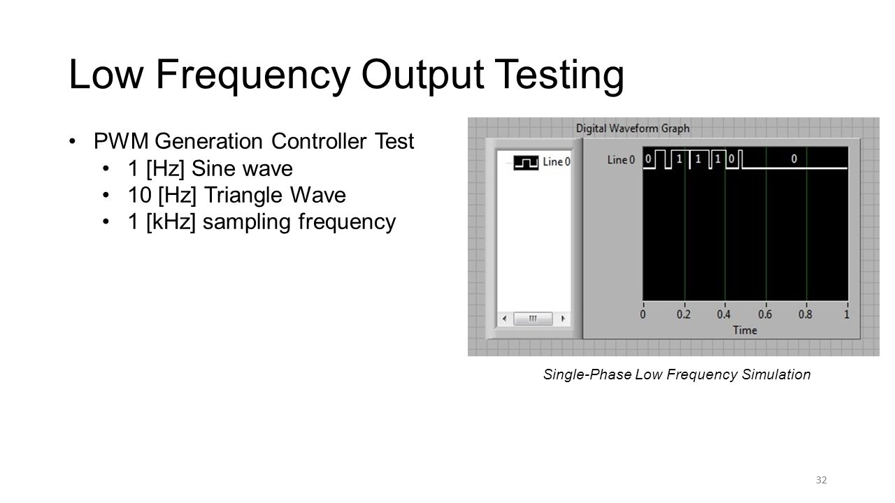 32 Low Frequency Output Testing 32 PWM Generation Controller Test 1 [Hz] Sine wave 10 [Hz] Triangle Wave 1 [kHz] sampling frequency Single-Phase Simulation Single-Phase Low Frequency Simulation