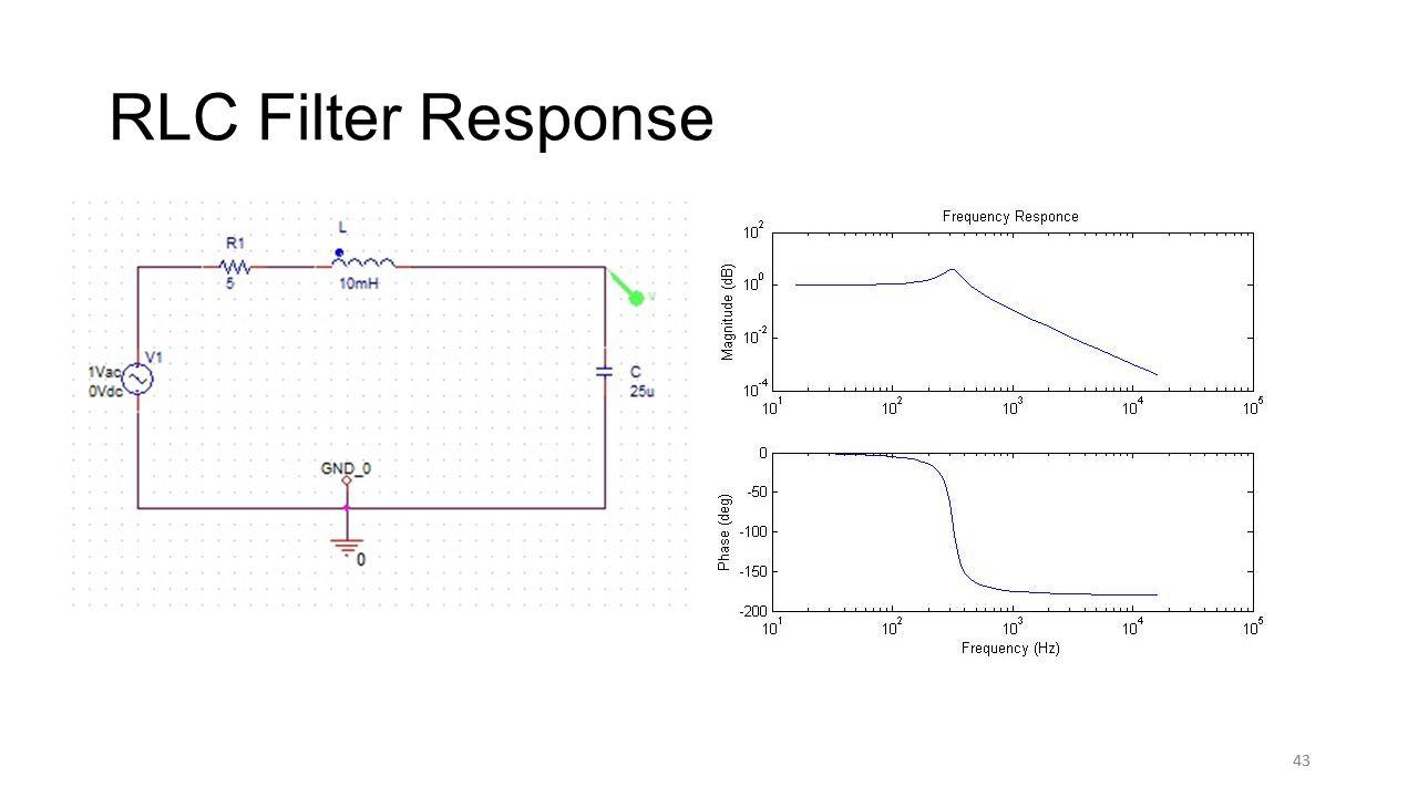 43 RLC Filter Response 43