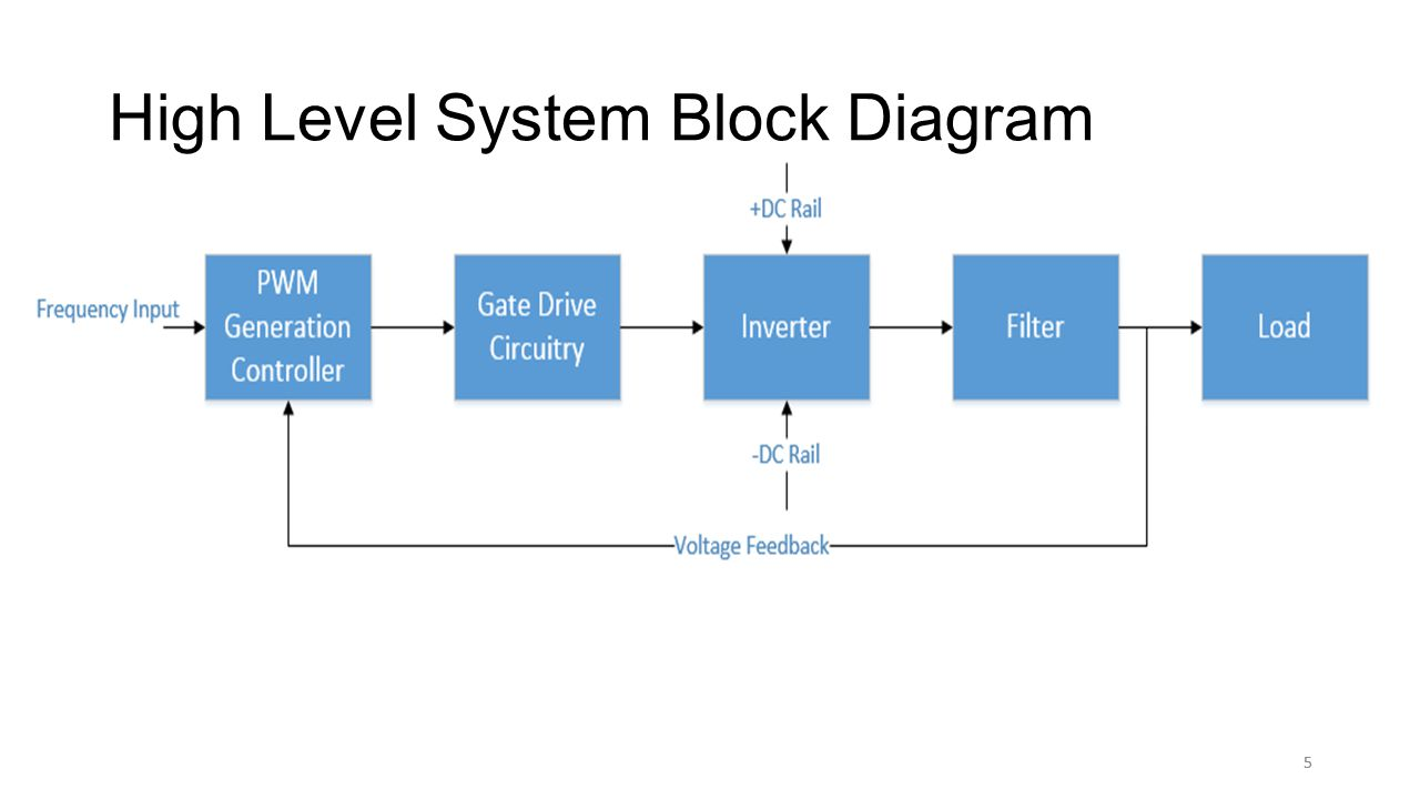 5 High Level System Block Diagram 5