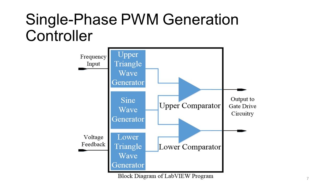 7 Single-Phase PWM Generation Controller 7