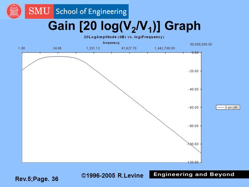 Rev.5;Page. 36 ©1996-2005 R.Levine Gain [20 log(V 2 /V 1 )] Graph