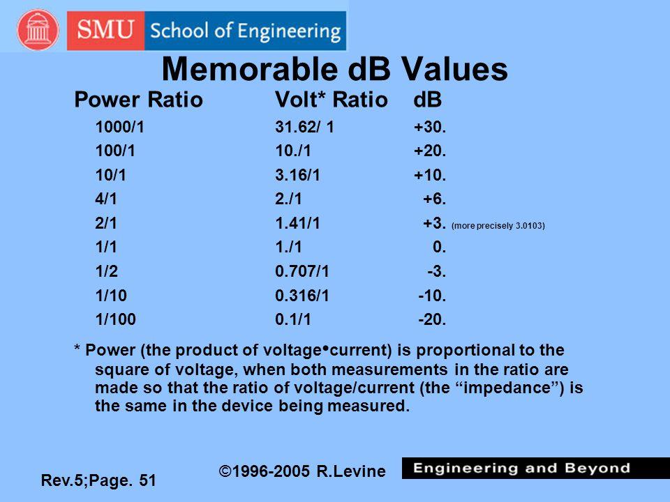 Rev.5;Page. 51 ©1996-2005 R.Levine Memorable dB Values Power RatioVolt* RatiodB 1000/131.62/ 1+30.