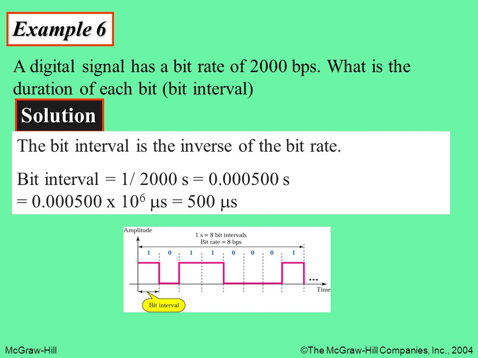 McGraw-Hill©The McGraw-Hill Companies, Inc., 2004 Example 6 A digital signal has a bit rate of 2000 bps. What is the duration of each bit (bit interva