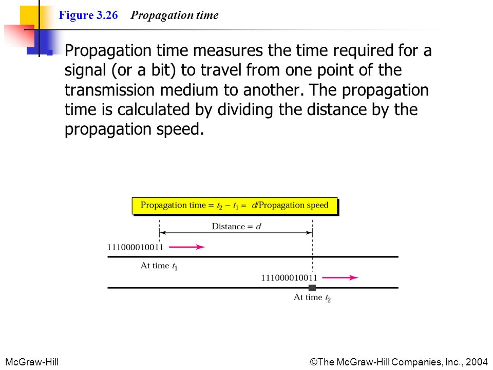 McGraw-Hill©The McGraw-Hill Companies, Inc., 2004 Figure 3.26 Propagation time Propagation time measures the time required for a signal (or a bit) to