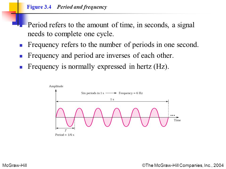 McGraw-Hill©The McGraw-Hill Companies, Inc., 2004 Figure 3.4 Period and frequency Period refers to the amount of time, in seconds, a signal needs to c