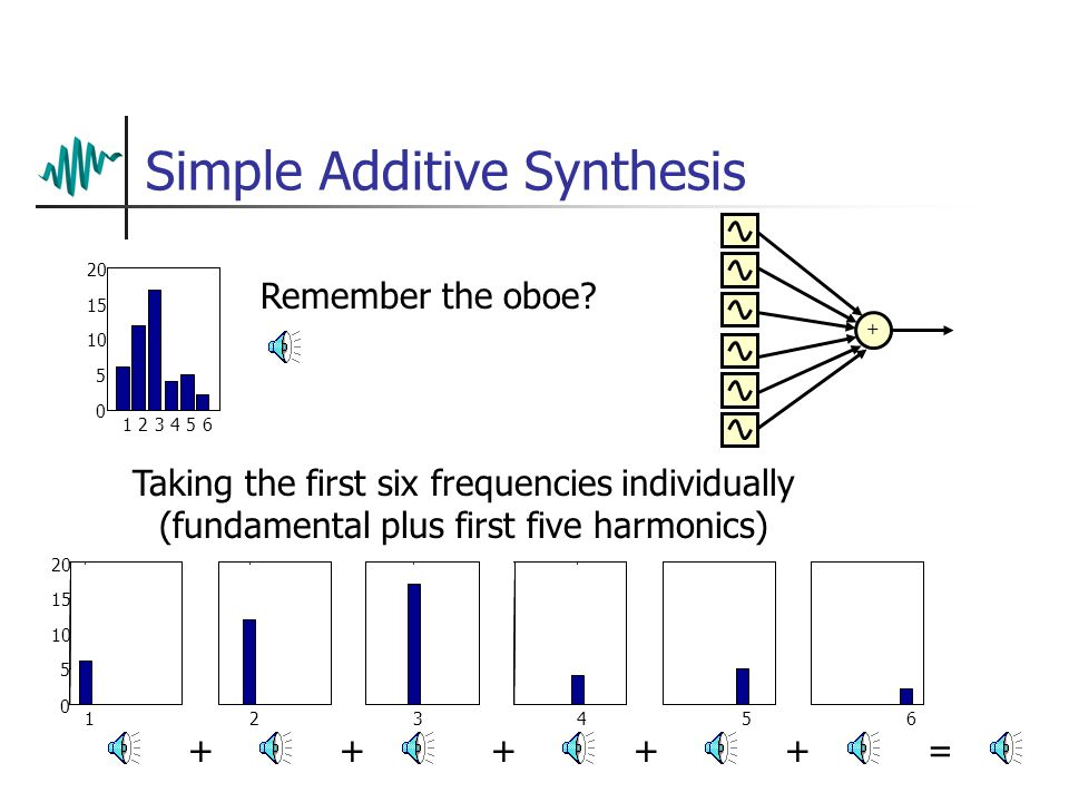 Additive Synthesis Recognising that all waveforms are just combinations of sine waves, an alternative synthesis technique seems obvious… Just add together multiple sine waves Mix them at the correct levels and you can synthesise any spectrum (i.e.
