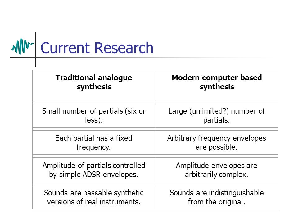 Current Research Traditional analogue synthesis Modern computer based synthesis Small number of partials (six or less).