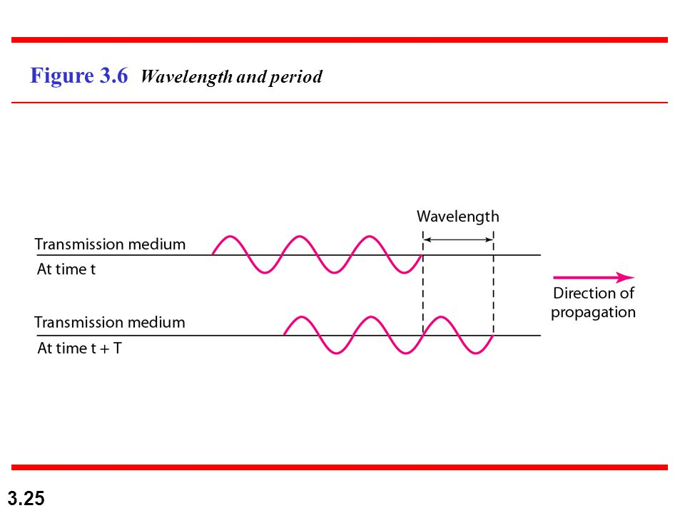 3.25 Figure 3.6 Wavelength and period