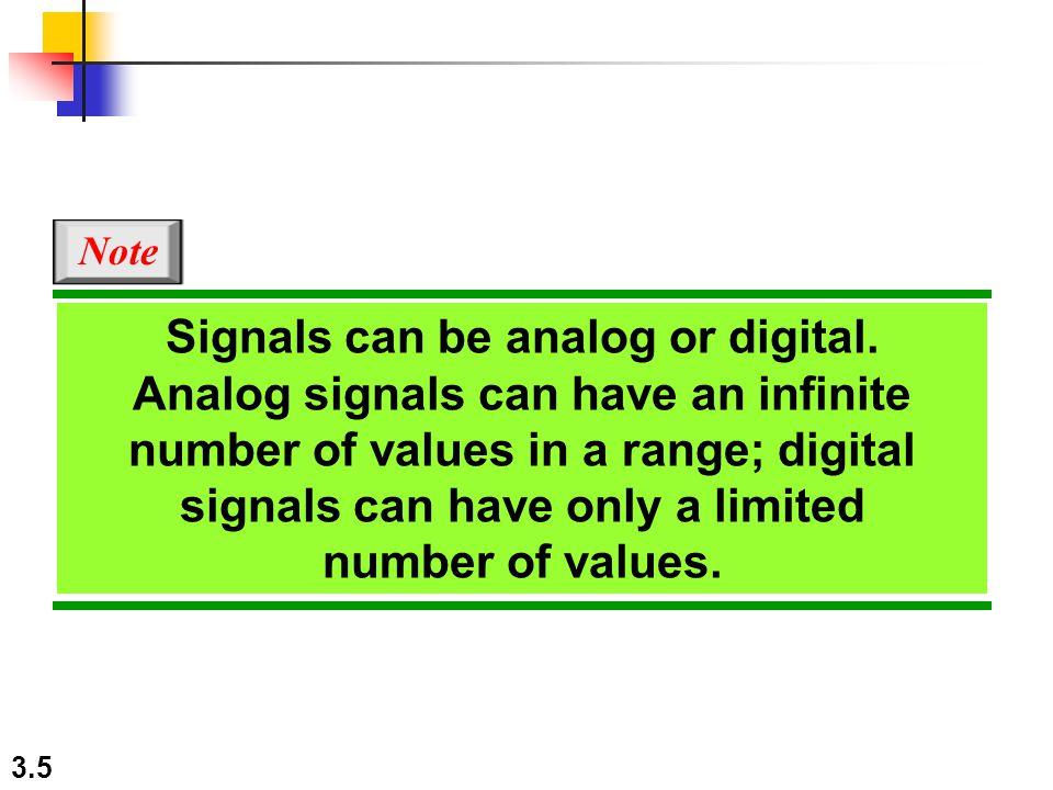 3.36 Figure 3.11 shows a nonperiodic composite signal.